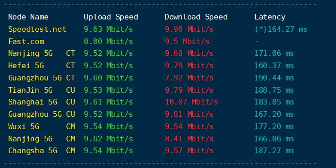 BingoIDC美国华盛顿VPS主机评测,高IO、中国联通客户友善/1核1G/10Mbps流量不限量,2一元/月插图6
